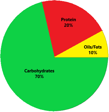Metabolic Typing Carb Type